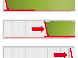 Fliegl ist seinem Abschiebesystem treu geblieben. Zuerst fährt der Boden zur Hälfte nach hinten, dann schiebt die vordere Wand ab.