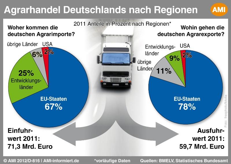 Agrarhandel deutschland