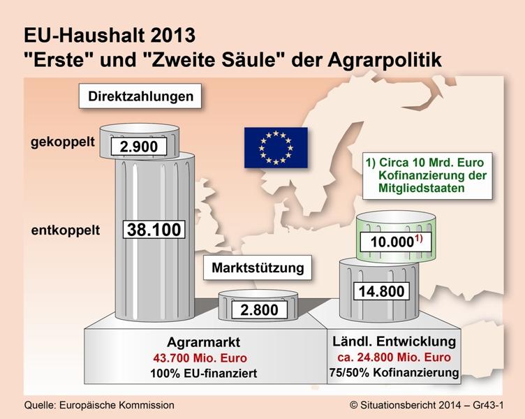 """4.3 gemeinsame agrarpolitik (gap) – """"erste säule"""""""