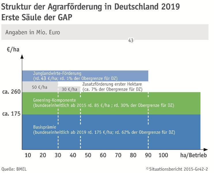 """4.2 gemeinsame agrarpolitik (gap) – """"erste säule"""""""