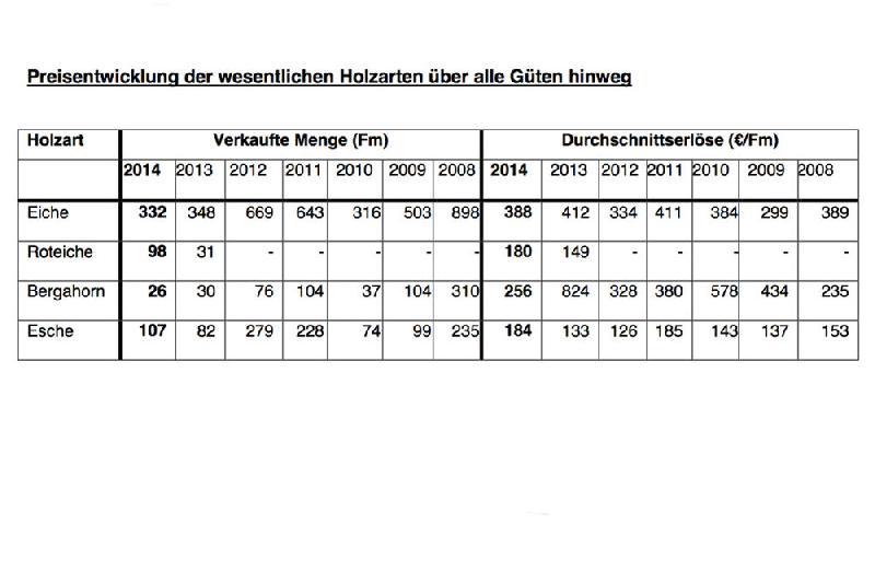 Aktuelle holzpreise baden württemberg