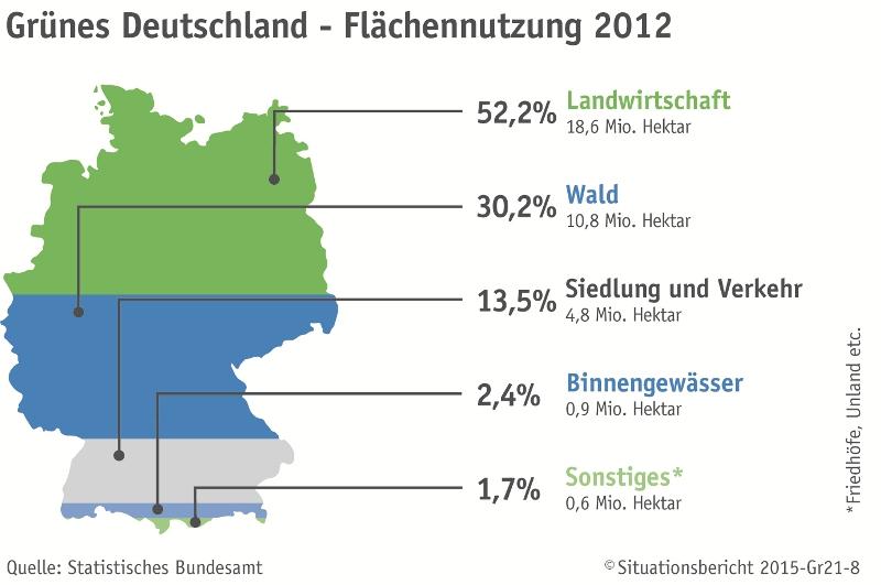2.1 flächennutzung und biodiversität