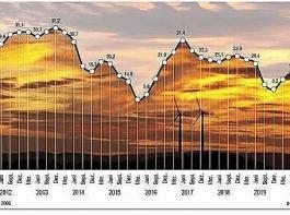 Entwicklung der Stimmungslage in der deutschen Landwirtschaft seit 2012 laut Konjunkturbarometer Agrar.
