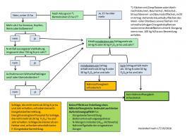 """Entscheidungsbaum zur Frage: """"Ist ein Nährstoffvergleich erforderlich?"""""""