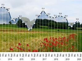 Die Stimmung in der deutschen Landwirtschaft verharrt weiter in tiefen Regionen.