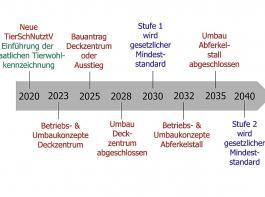 Änderungen des gesetzlichen Rahmens in den nächsten zwanzig Jahren (Rot: Änderungen der Tierschutz-Nutztierhaltungsverordnung; hellblau: Änderungen in Verbindung mit dem staatlichen Tierwohlkennzeichen; dunkelblau: Empfehlungen der Borchert-Kommission)