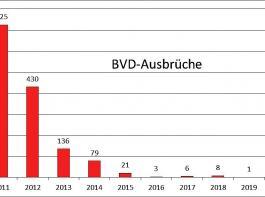 BVD-Ausbrüche in Baden-Württemberg seit Beginn der Bekämpfung bis heute, Anzahl der Betriebe.