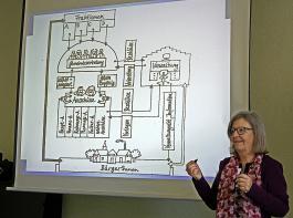 Referentin Sabine Schlager erklärt die Arbeit von Rat und Verwaltung.