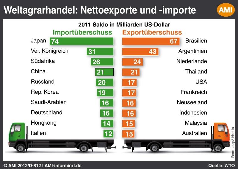 · Das Handelsvolumen zwischen den beiden Ländern beträgt Milliarden Euro. Unter einem Handelskrieg würde vor allem Japan leiden, denn China ist mit Abstand sein größter Exportmarkt.