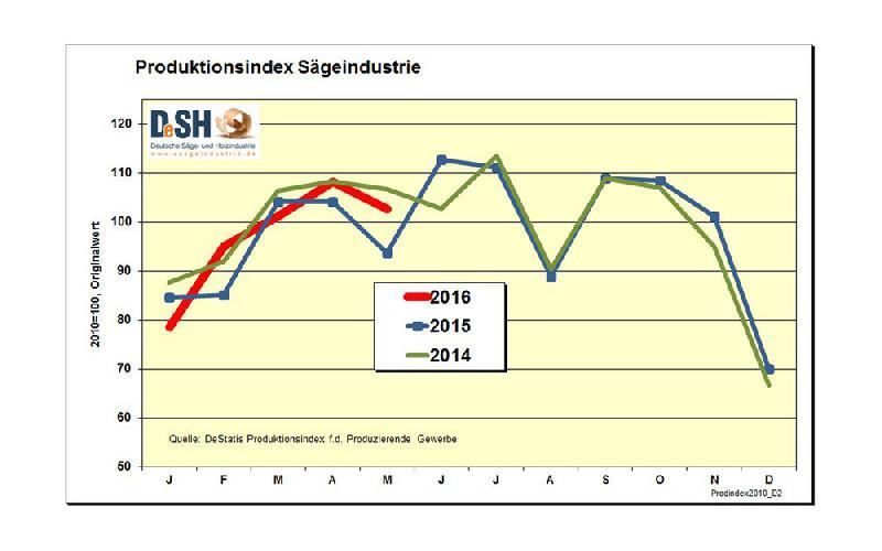 Bilanz der deutschen Sägeindustrie zum ersten Halbjahr 2016