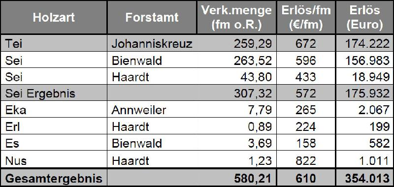 Ergebnis der Wertholzsubmission Pfalz