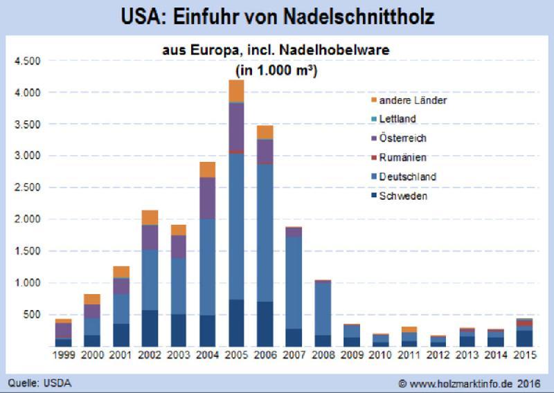 USA: Nadelschnittholzimporte gestiegen – nur nicht aus Deutschland