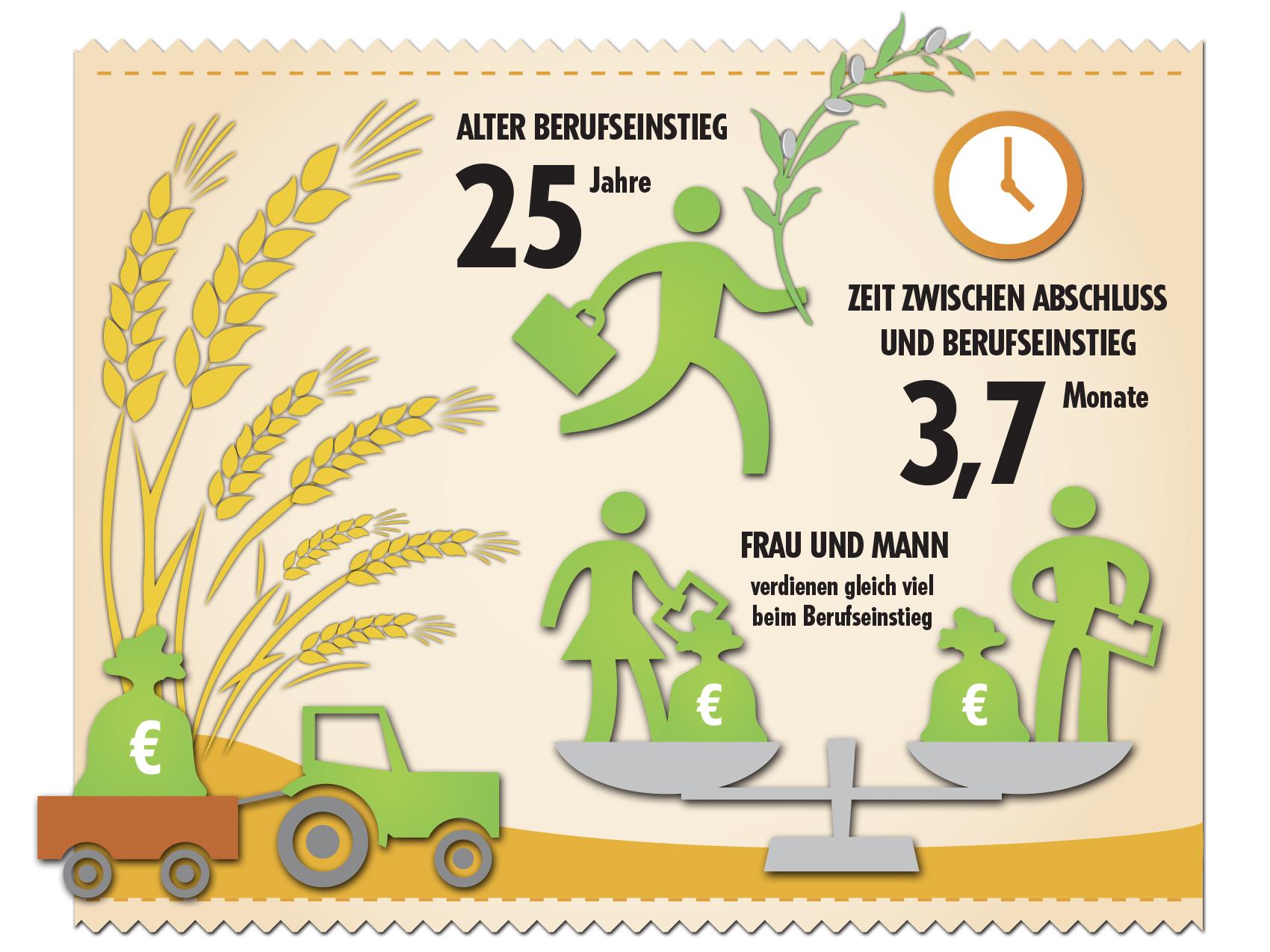 Einstiegsgehälter in der Agrarbranche