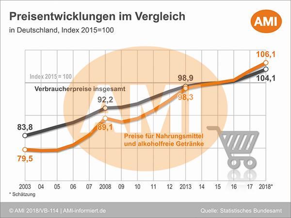 Berühmt 1.3 Nahrungsmittel – Verbrauch und Preise @IW_68