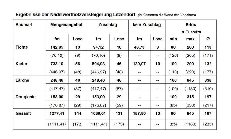 Nadelwertholzversteigerung Litzendorf 2017