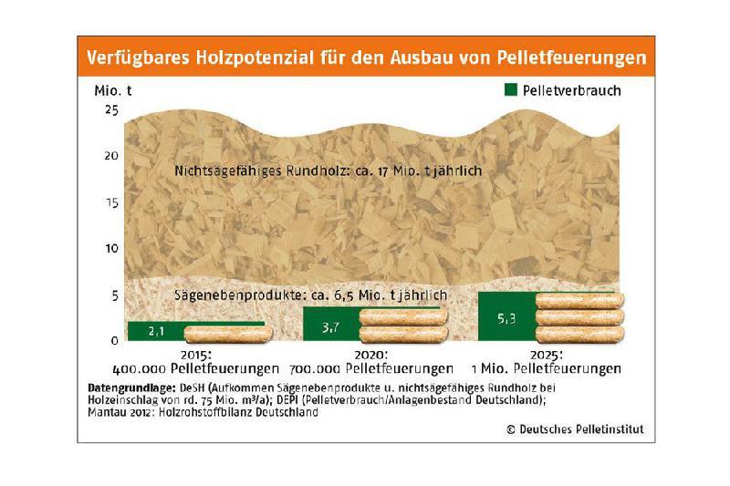 Energieholz- und Pellet-Verband zur Insolvenz von German Pellets