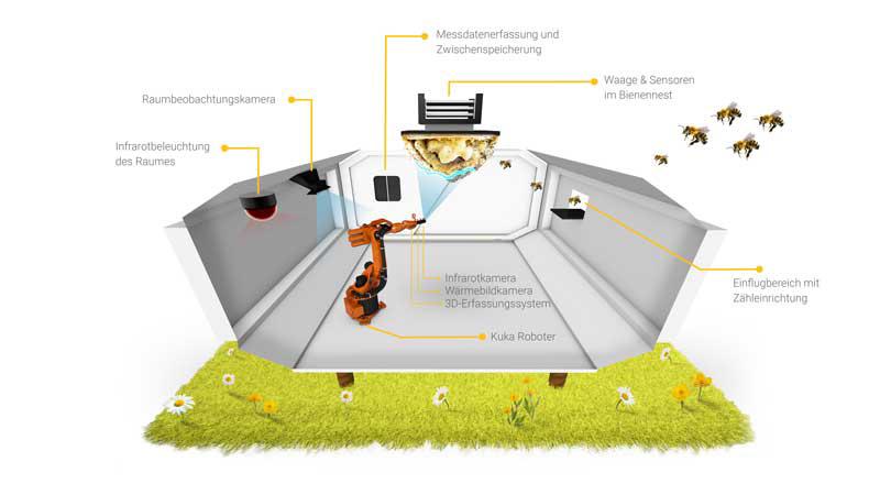 Hightech im Bienenstock